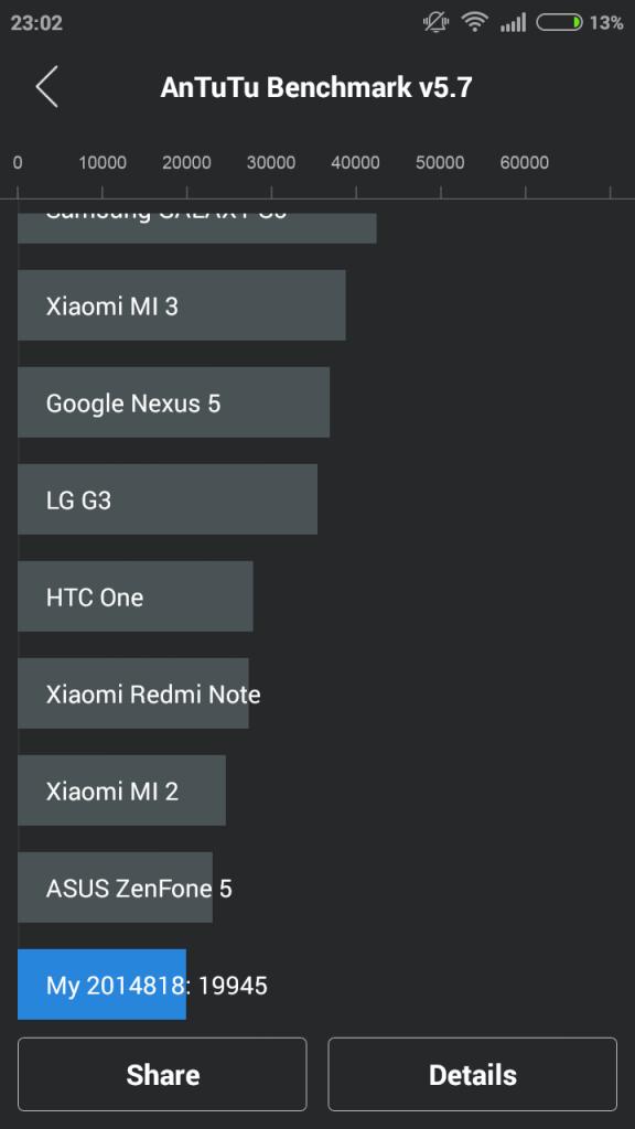 Xiaomi Redmi 2 MIUI 6 Benchmark