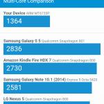 Lenovo Vibe P1m GeekBench 3 Multi Core Score Comparision